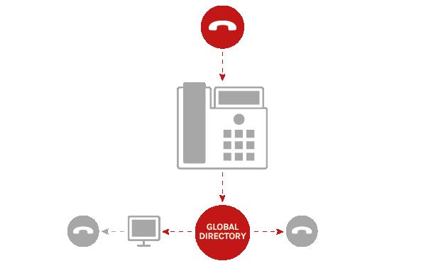 ips-global-directory